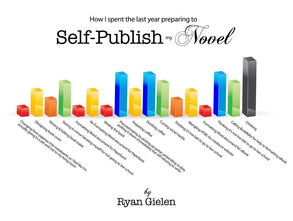 how to write good book ryan higa