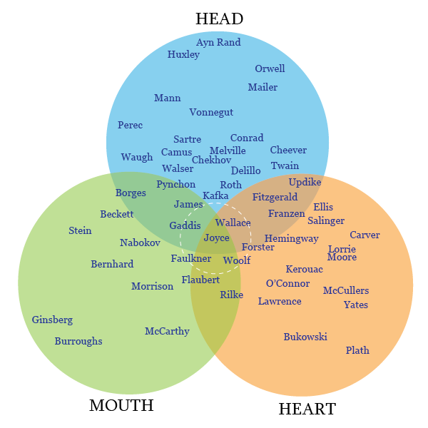 Where do you write from the head the heart or the mouth ccuart Choice Image