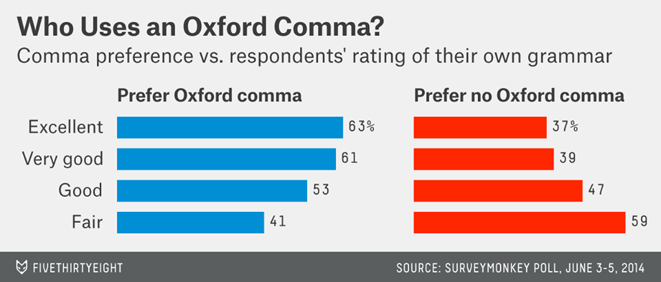 Oxfor Comma