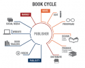 Navigating the authors services industry
