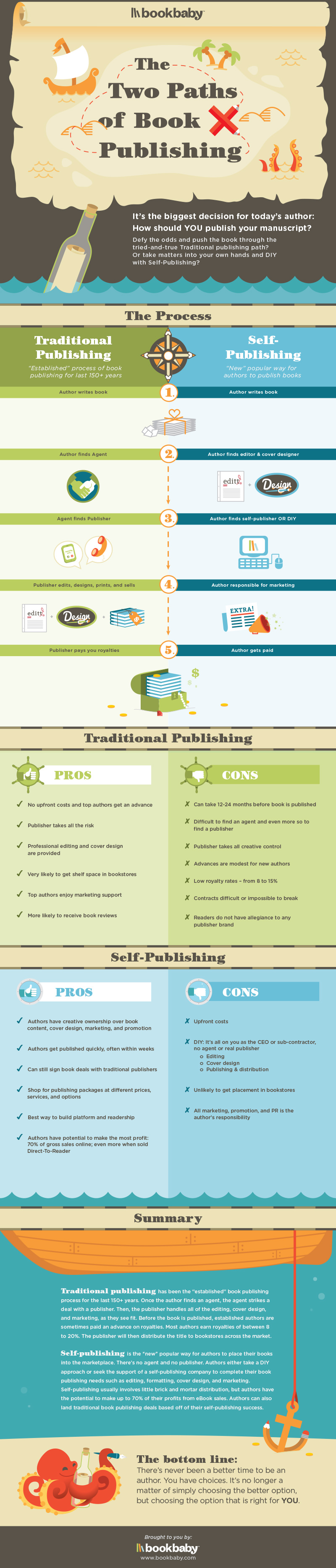 book publishing infographic