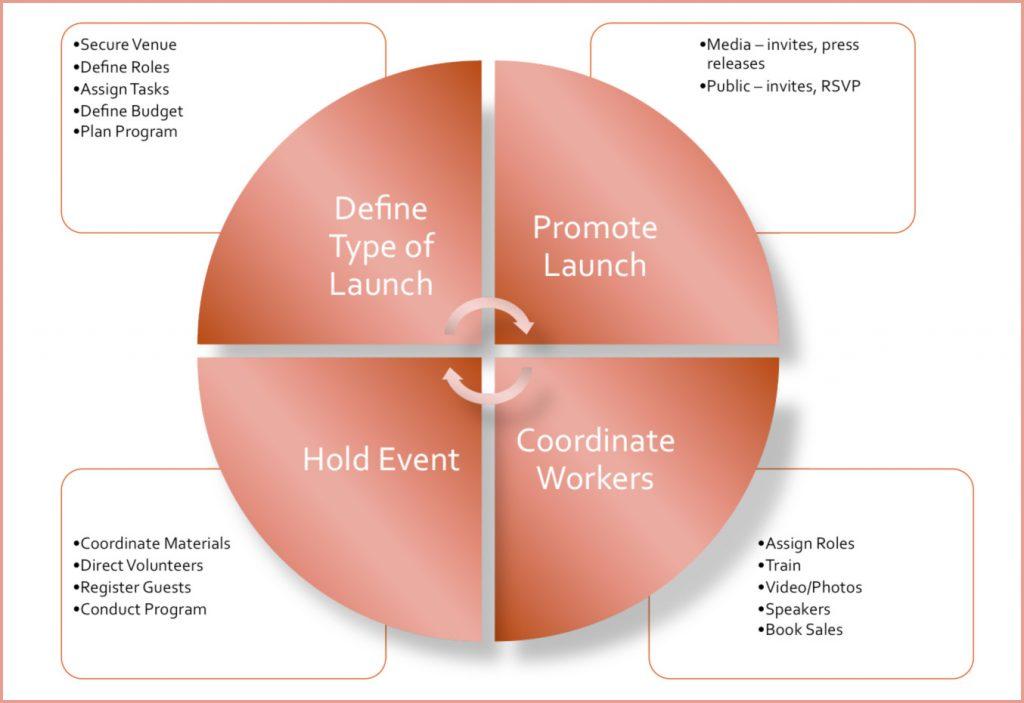 Planner graph