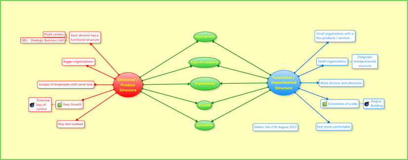 Mind Mapping Can Organize Your Writing Process Bookbaby Blog