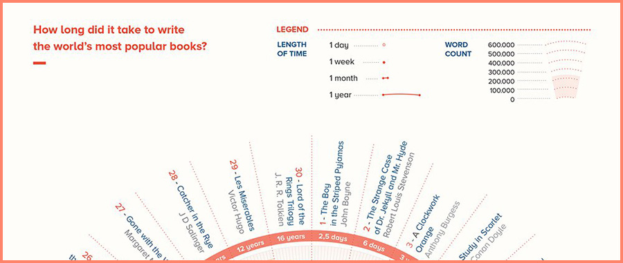 how long did it take to write your favorite book?