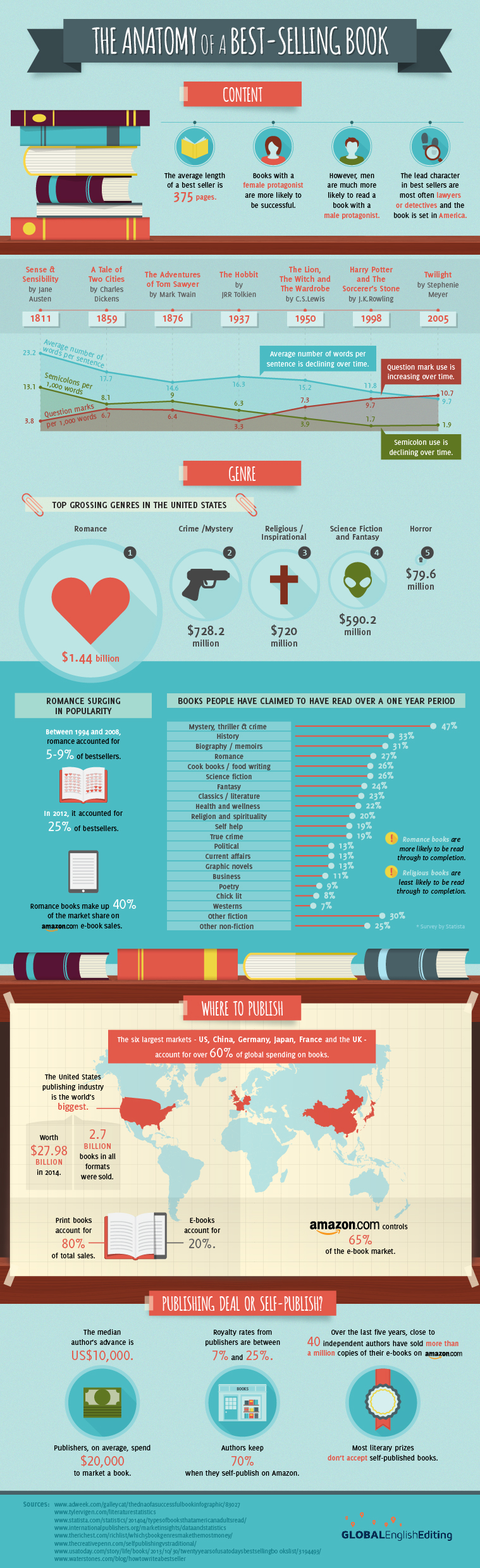 Best-selling Books Infographic