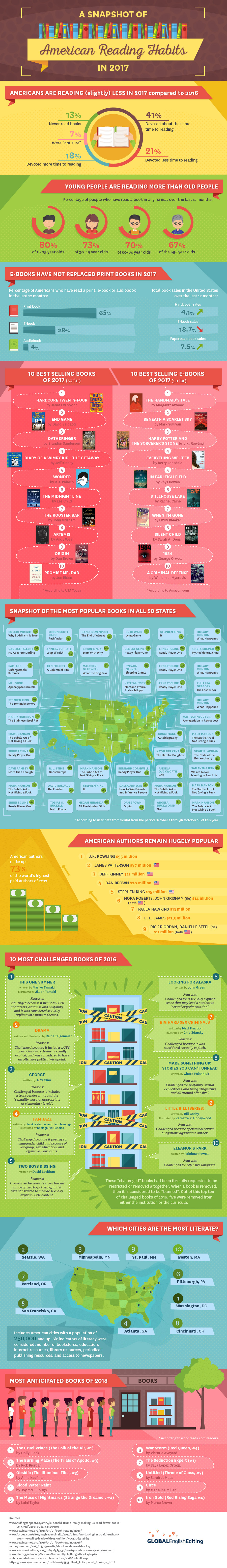 reading habits of Americans infographic